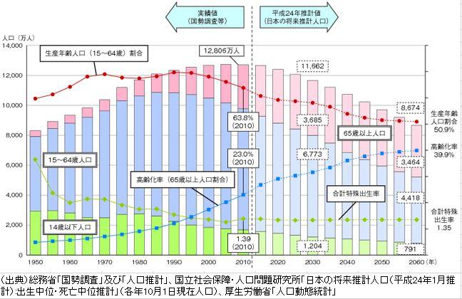 人口動態統計